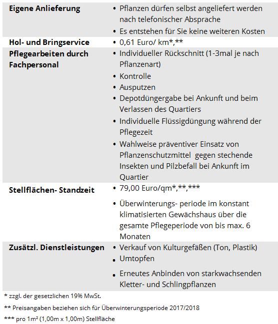 Blumenmeinhardt.de | berwinterungsservice-2017_2018 Überwinterungsservice