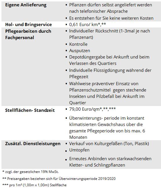 Blumenmeinhardt.de | berwinterungsservice-Saison-2020_2 Überwinterungsservice